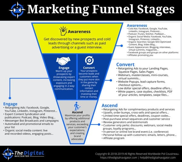 Marketing Funnel Template for Digital Products and Coaching Businesses
