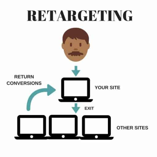 re-targeting